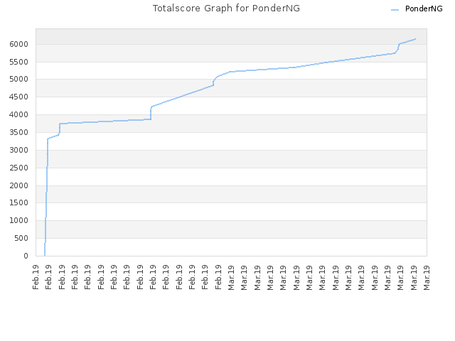 Totalscore Graph for PonderNG
