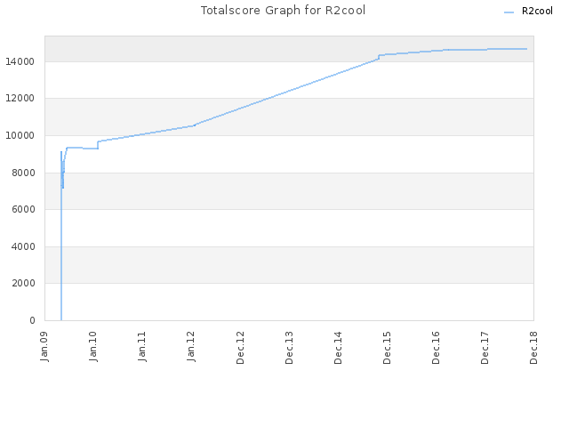 Totalscore Graph for R2cool