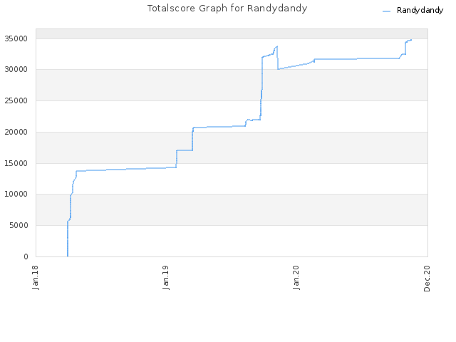 Totalscore Graph for Randydandy