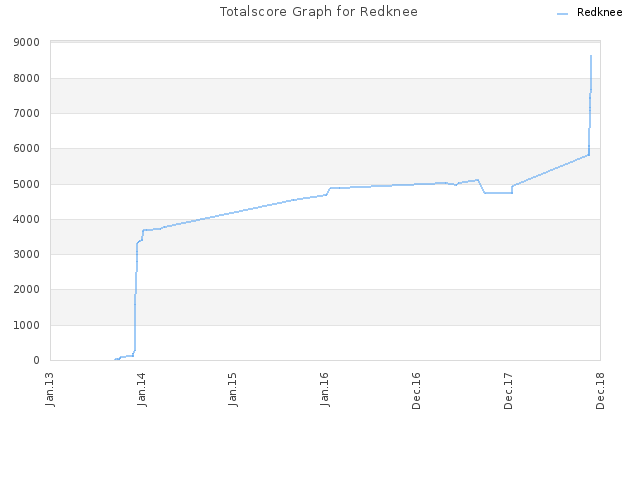 Totalscore Graph for Redknee