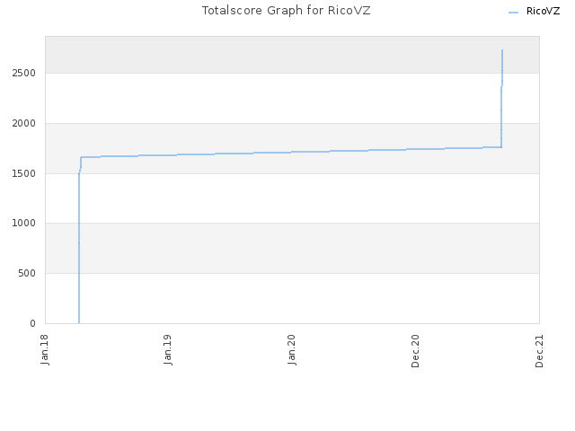 Totalscore Graph for RicoVZ