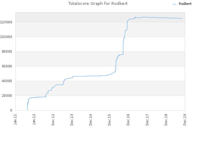 Totalscore Graph for Rodbert