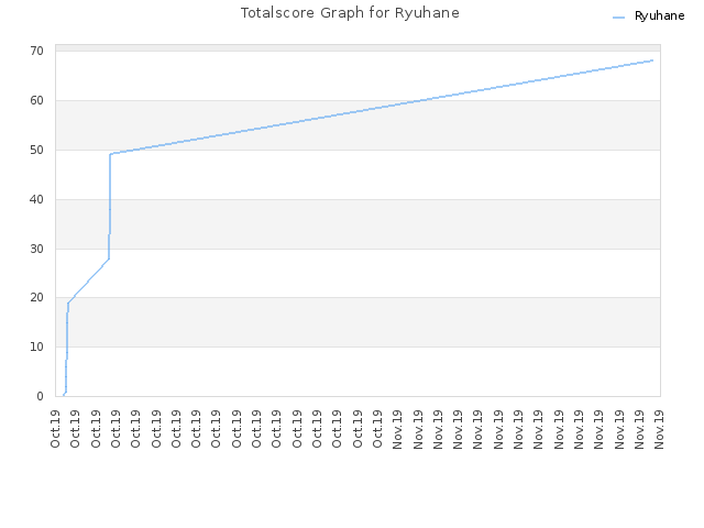 Totalscore Graph for Ryuhane