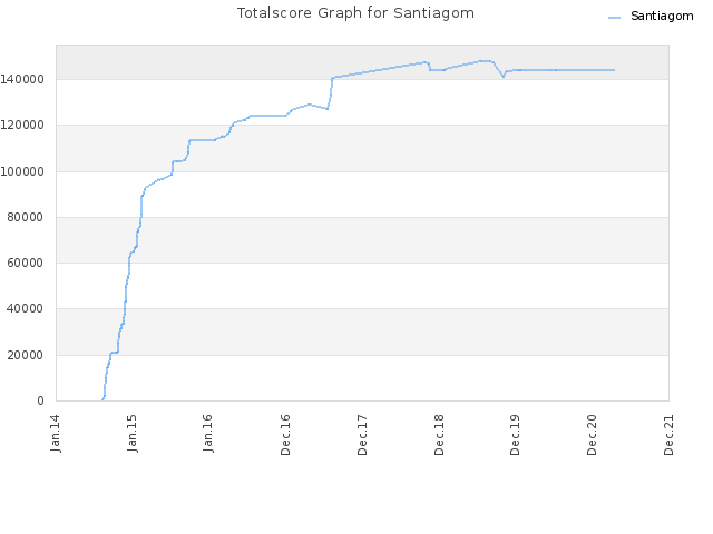Totalscore Graph for Santiagom