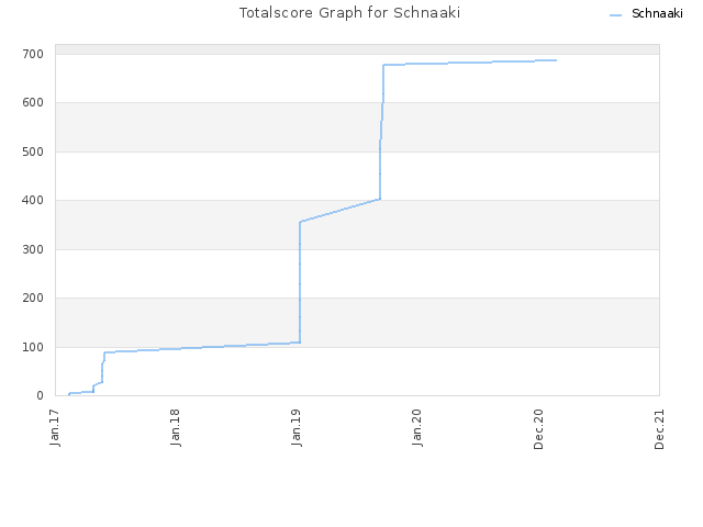 Totalscore Graph for Schnaaki