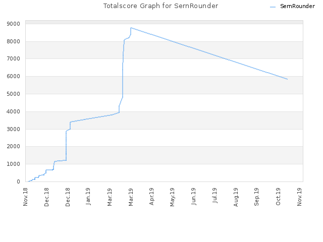 Totalscore Graph for SernRounder