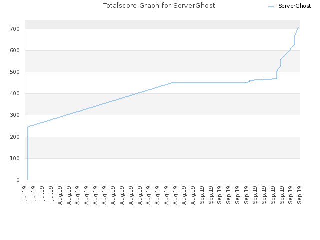 Totalscore Graph for ServerGhost