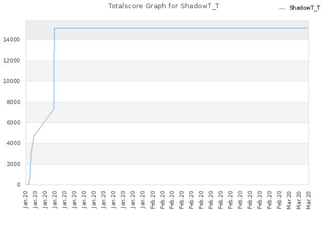 Totalscore Graph for ShadowT_T