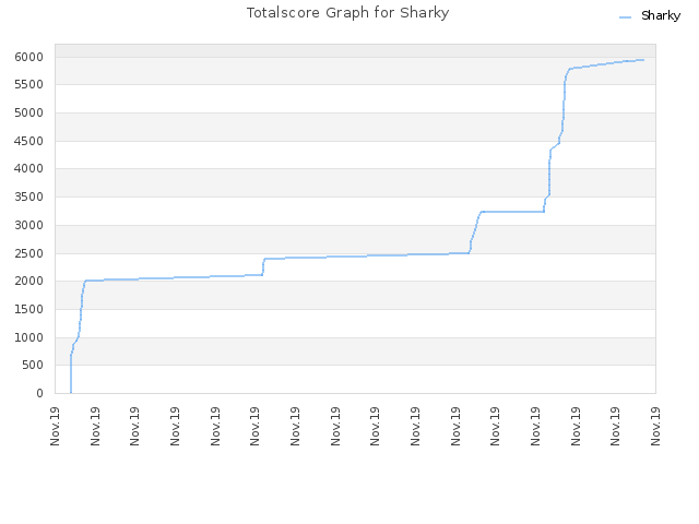 Totalscore Graph for Sharky