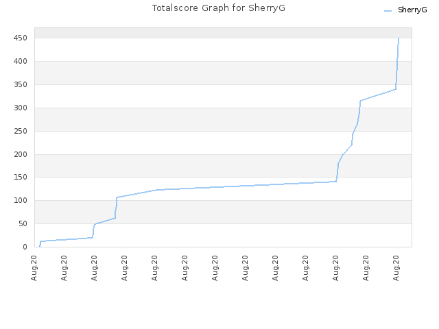 Totalscore Graph for SherryG