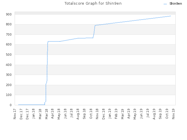 Totalscore Graph for Shin9en