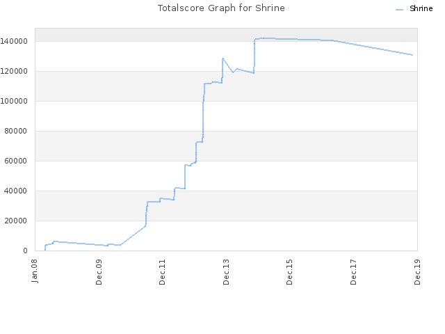 Totalscore Graph for Shrine