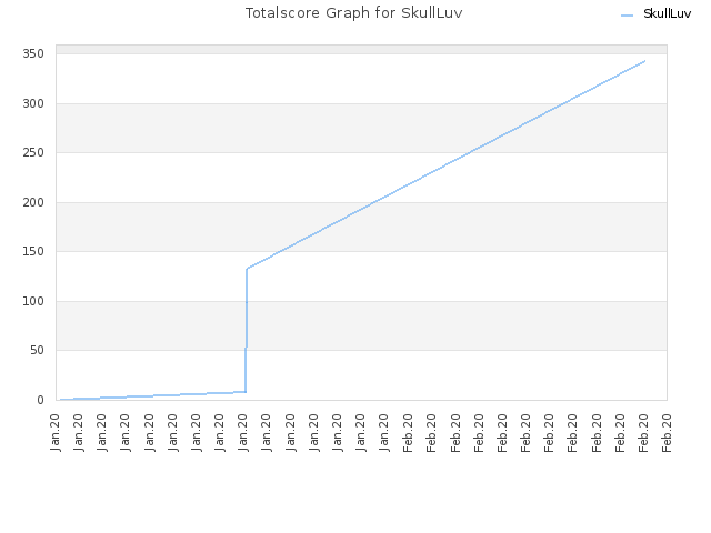 Totalscore Graph for SkullLuv