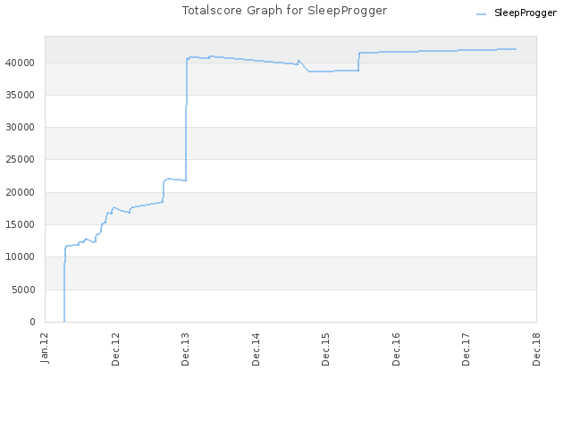 Totalscore Graph for SleepProgger