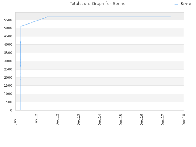 Totalscore Graph for Sonne