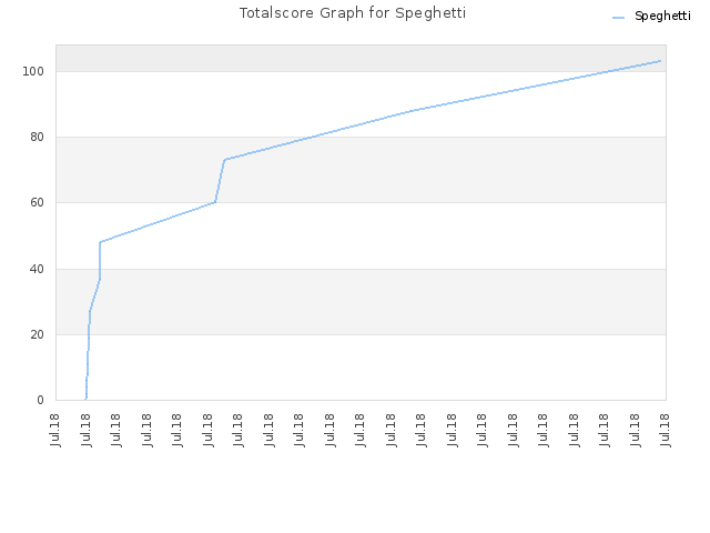 Totalscore Graph for Speghetti