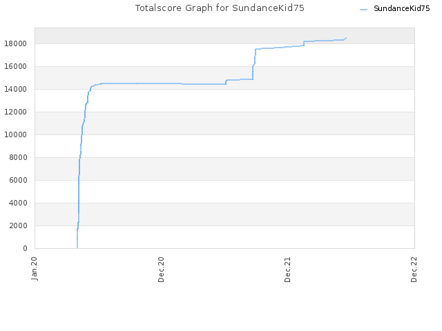 Totalscore Graph for SundanceKid75