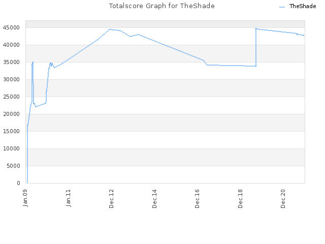 Totalscore Graph for TheShade