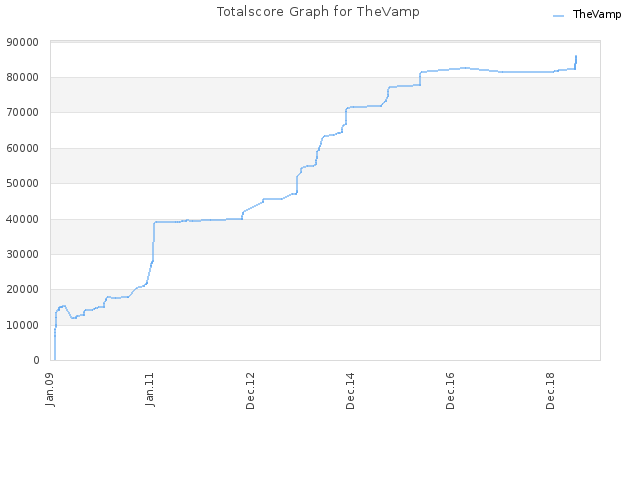 Totalscore Graph for TheVamp