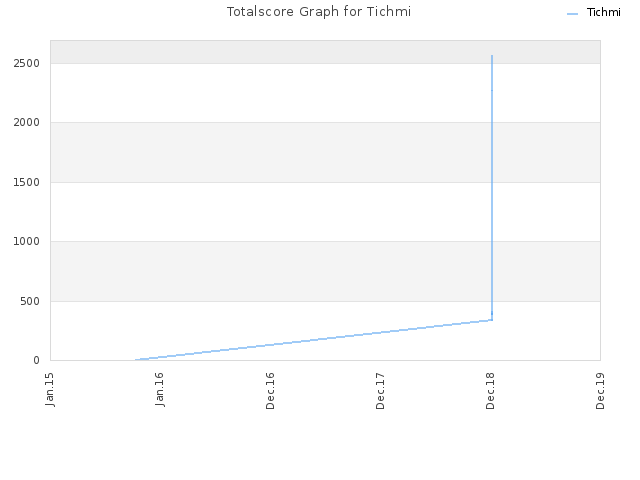 Totalscore Graph for Tichmi