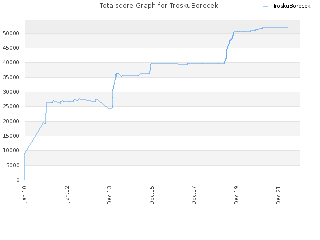 Totalscore Graph for TroskuBorecek