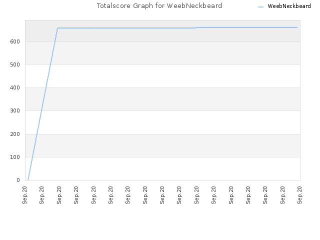 Totalscore Graph for WeebNeckbeard