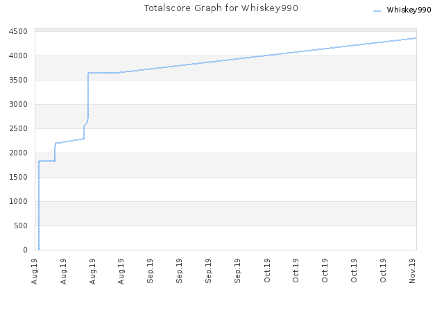 Totalscore Graph for Whiskey990