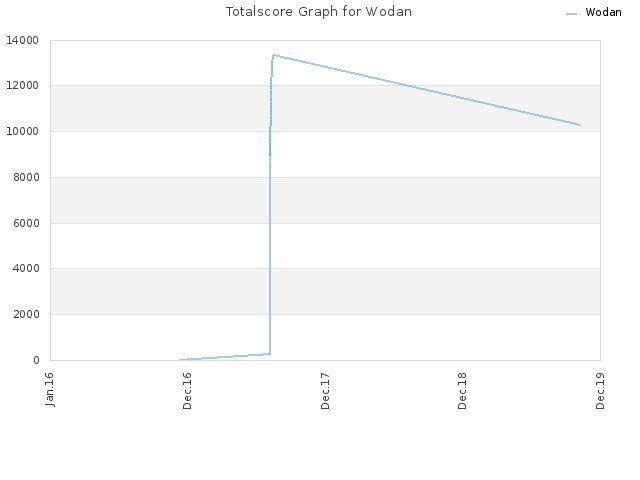 Totalscore Graph for Wodan
