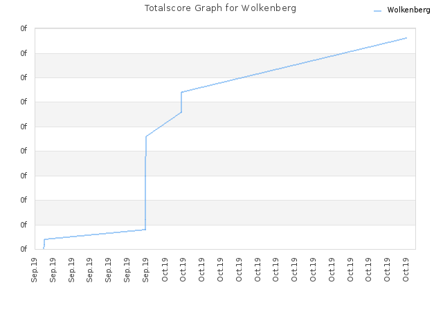 Totalscore Graph for Wolkenberg
