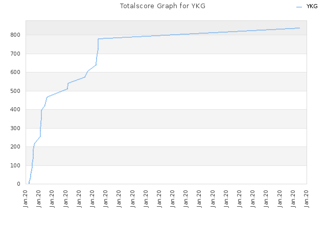 Totalscore Graph for YKG