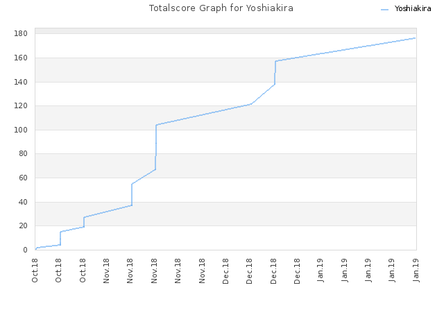 Totalscore Graph for Yoshiakira