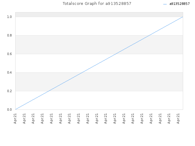 Totalscore Graph for a913528857