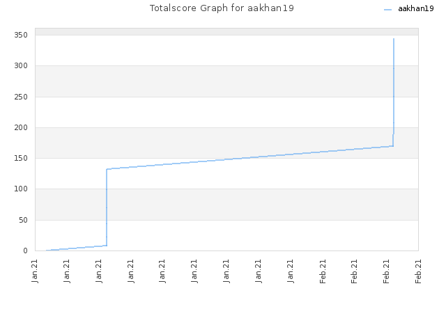 Totalscore Graph for aakhan19