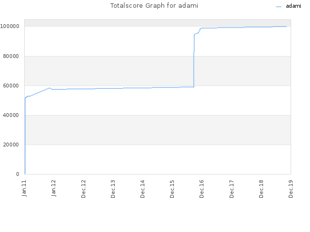 Totalscore Graph for adami