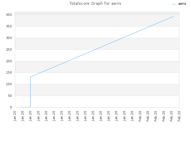 Totalscore Graph for aeris