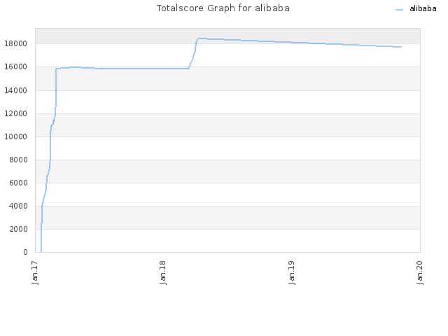 Totalscore Graph for alibaba