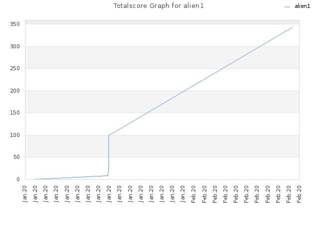 Totalscore Graph for alien1