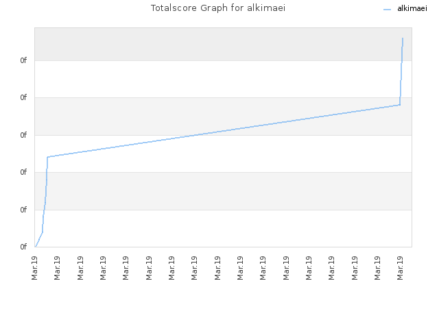 Totalscore Graph for alkimaei