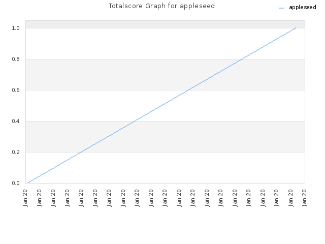 Totalscore Graph for appleseed