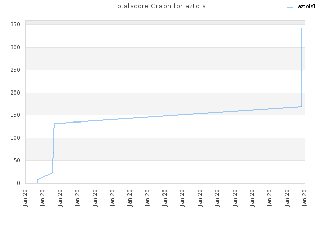 Totalscore Graph for aztols1