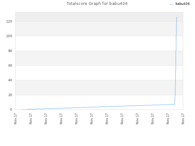Totalscore Graph for babu406