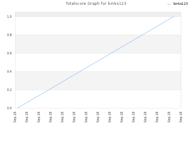 Totalscore Graph for binks123
