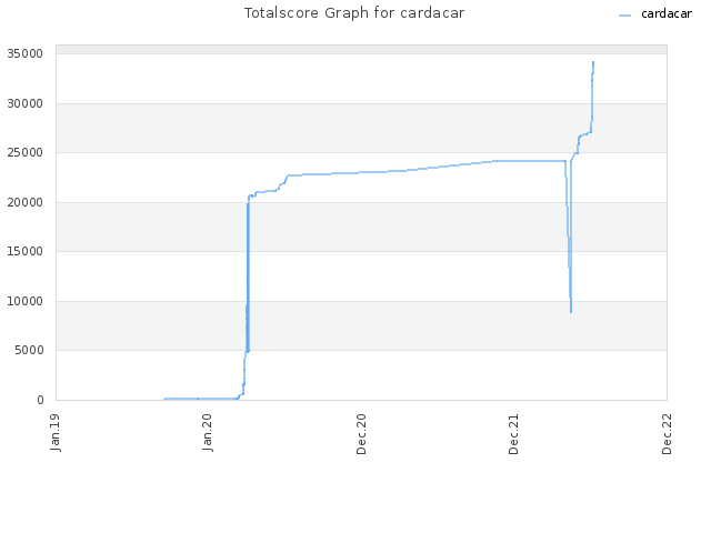 Totalscore Graph for cardacar