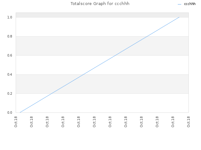 Totalscore Graph for ccchhh