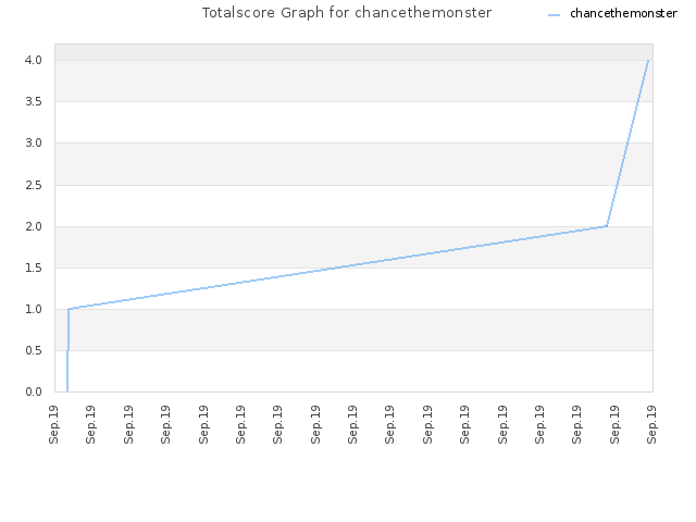 Totalscore Graph for chancethemonster