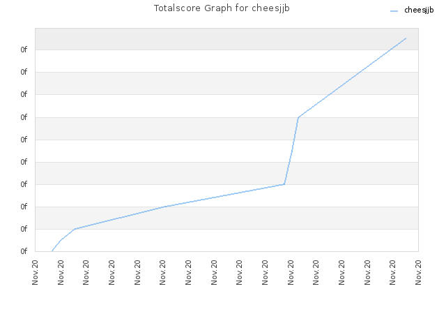 Totalscore Graph for cheesjjb