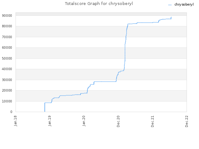 Totalscore Graph for chrysoberyl