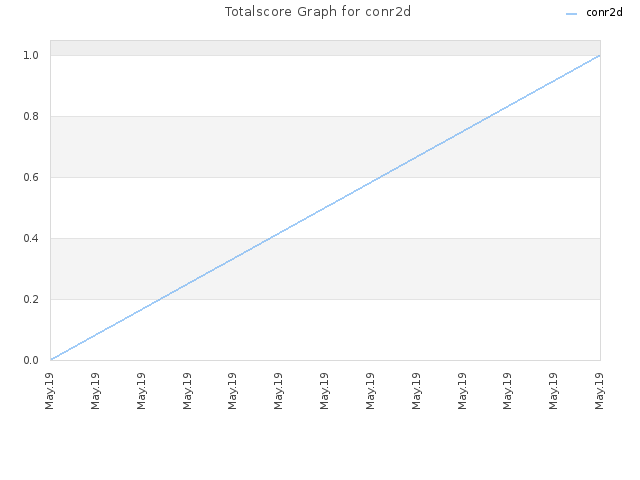 Totalscore Graph for conr2d