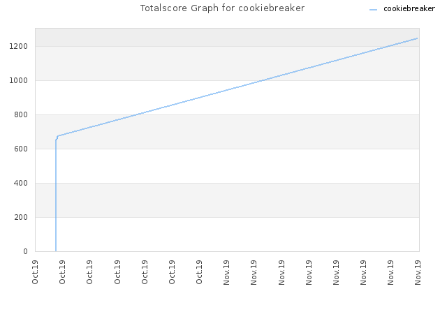 Totalscore Graph for cookiebreaker