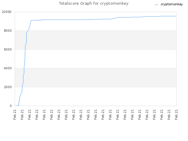 Totalscore Graph for cryptomonkey